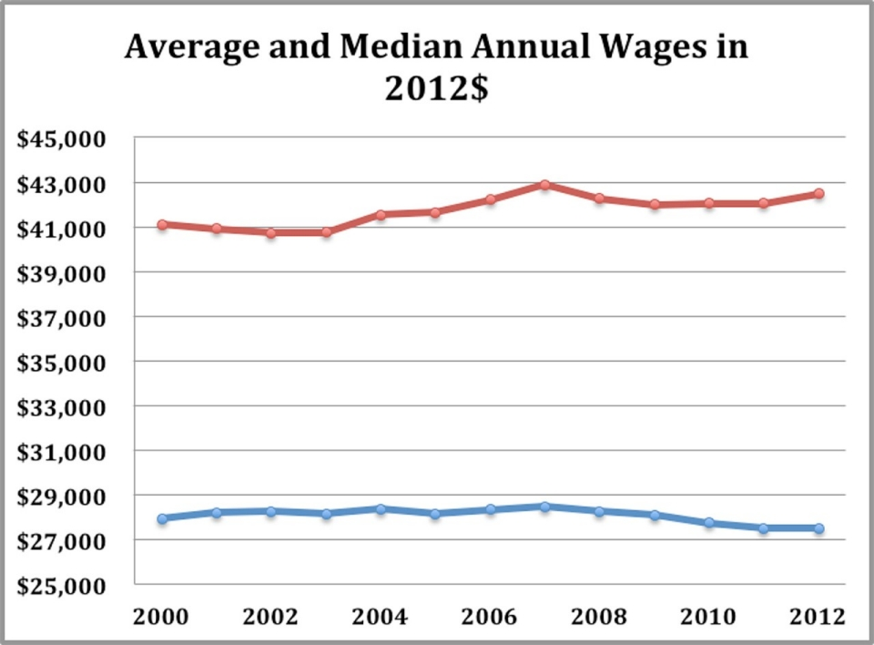 fringe benefits average pay for investment bankerHitting 15 Year Low Average US Worker Last Year Made  27500 8VlOavTu