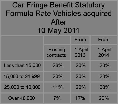 fringe benefits calculation methodFRINGE BENEFITS TAX  FBT     Jones Baker dRiSt0tZ